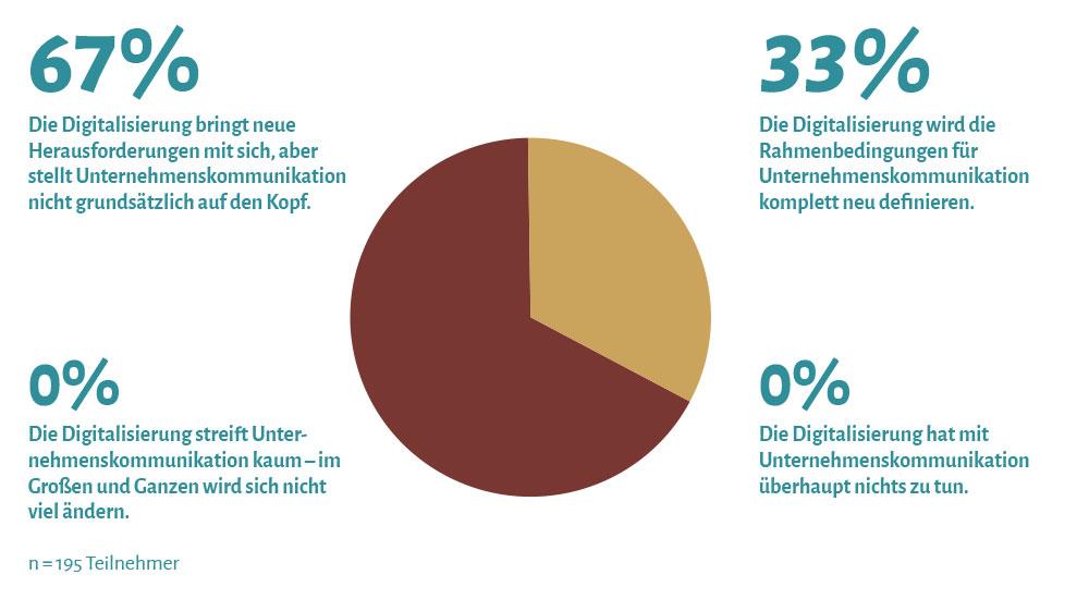 Neue Rahmenbedingungen: Ein Drittel der Kommunikatoren meint, dass die Digitalisierung die Rahmenbedingungen für Unternehmens kommunikation komplett neu defniert. Zwei Drittel sind der Ansicht, dass die Digitalisierung neue Herausforderungen mit sich bringt, aber die Unternehmenskommunikation nicht grundsätzlich auf den Kopf stellt.